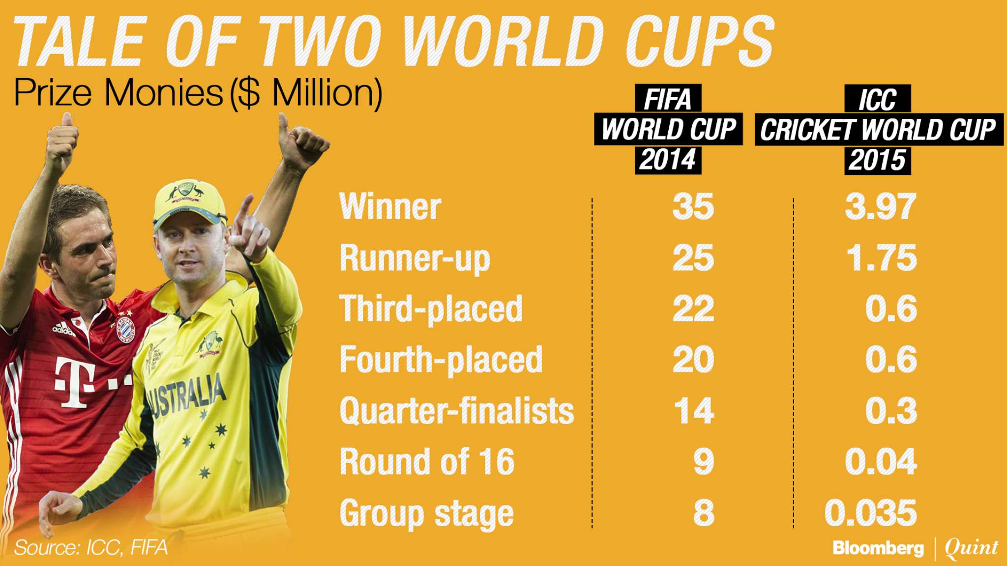 Prize Money of FIFA World Cup v/s Cricket World Cup. There's a Huge Difference